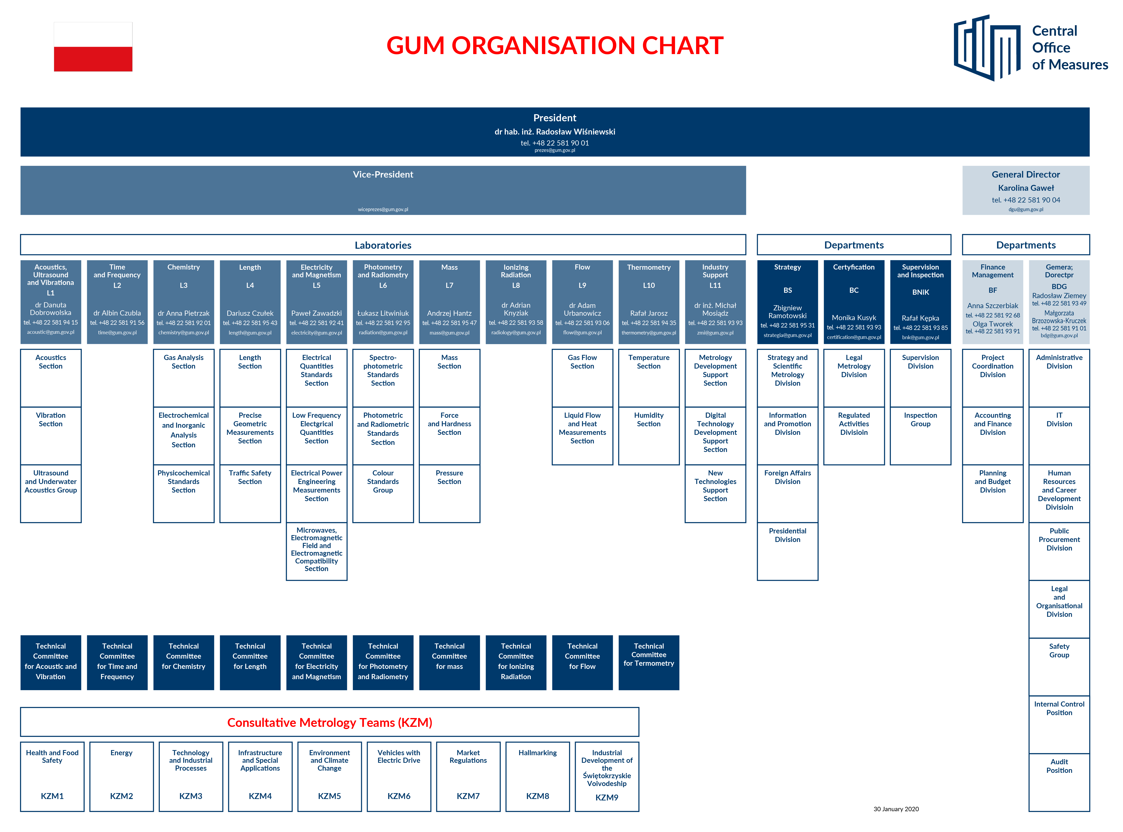 Organizational chart of GUM